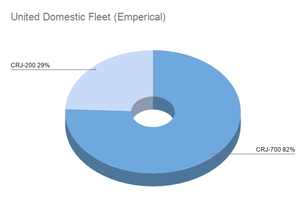 "A pie chart with 29% filled with ""CRJ-200"" and 82% filled with ""CRJ-700"". Yes, that's over 100%."
